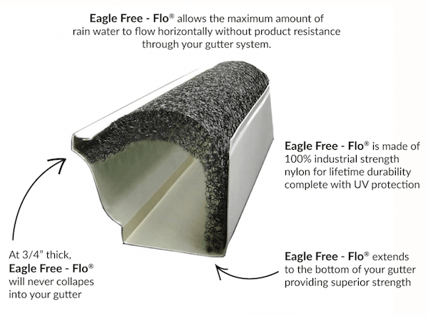 eagle-free-flow-gutter-protection by St Louis Eagle